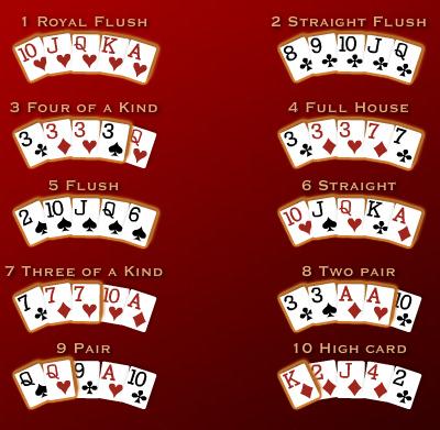 Panduan Cara Bermain Texas Poker Online Di IDN