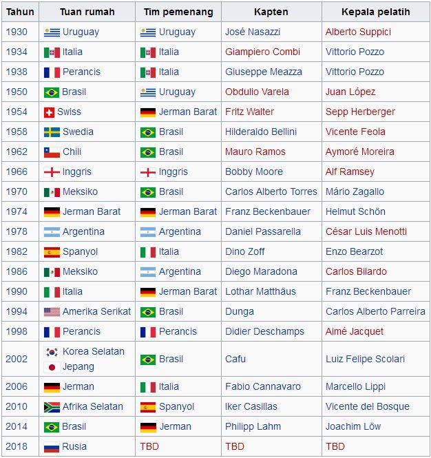 Agen Bandar Taruhan Bola Piala Dunia Sbobet 2018